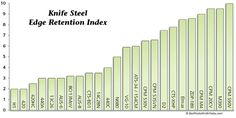 Guide to the Best Knife Steel | BestPocketKnifeToday.com