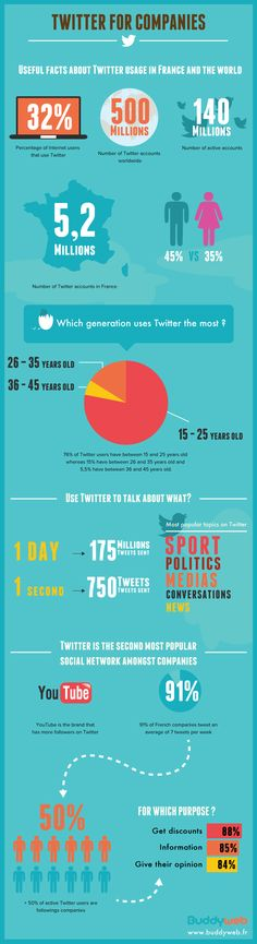 How to utilize Twitter for companies.