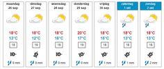 Weerbericht Hollands Kroon - zonnige start later meer bewolking met kans op een bui