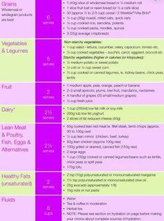 kayla itsines nutrition guide - Google Search
