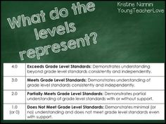 Walking Through Standards Based Grading: Part Perfect for parent teacher conferences, and over 30 pages of free info!- Young Teacher Love by Kristine Nannini Standards Based Grading, Common Core Standards, Teaching Tips, Teaching Math, Teaching Career, School Classroom, Classroom Ideas, Classroom Organization, Classroom Projects