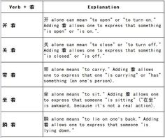 Learn Chinese--着