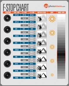 F-Stop Chart - Making Sense of Aperture in Photography