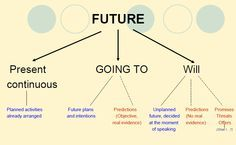 Future tenses good mind map and chart for using future tenses English Fun, English Study, English Lessons, Learn English, English Tips, French Lessons, Spanish Lessons, Learn French, Teaching Grammar