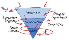 According to Brian Massey, a simplified conversion funnel is actually quite chaotic in real life.