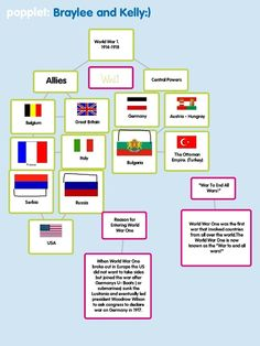 Using Popplet to identify the Allied and Central Powers of World War I  from ADE Sean Junkins  http://sjunkins.posterous.com/world-war-i-and-popplet
