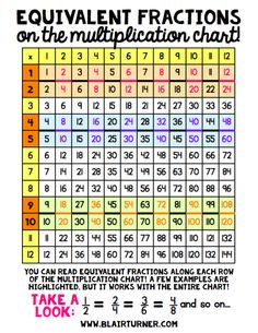 Equivalent fractions on the multiplication chart? ideas for using multiplication charts to extend student understanding of equivalent fractions. Teaching Fractions, Math Fractions, Teaching Math, Maths, Equivalent Fractions Chart, Teaching Ideas, Dividing Fractions, Math Math, Fourth Grade Math