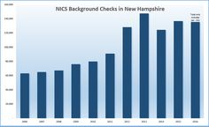 Gun control lobbyists and Democrats are boosting firearm sales in NH
