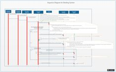 46 best uml sequence diagram examples images on pinterest sequence a uml sequence diagram showing booking system sequence diagram you can edit this uml sequence diagram using creately diagramming tool and include in your ccuart Images