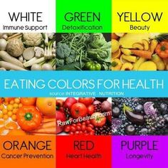 A color guide to natural health benefits. What the color of your food can do for your health. Get Healthy, Healthy Tips, Eating Healthy, Healthy Foods, Health Eating, Healthy Recipes, Easy Recipes, Amazing Recipes, Healthy Weight