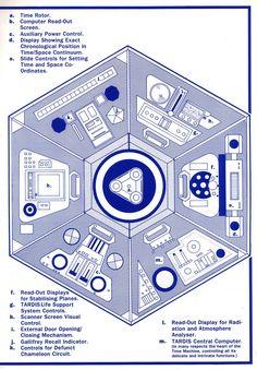 Older Tardis layout