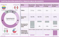 La Bolsa Mexicana de Valores es la única del Mila con números verdes
