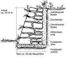 querschnitt einer trockensteinmauer garten pinterest trockensteinmauer querschnitt und. Black Bedroom Furniture Sets. Home Design Ideas