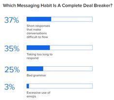 Millennials dating deal breaker