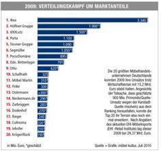 Top 30 im deutschen Möbelhandel