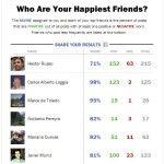 Nueva aplicación web de Time que te dice quienes de tus amigos de Facebook son más felices - http://www.cleardata.com.ar/internet/nueva-aplicacion-web-de-time-que-te-dice-quienes-de-tus-amigos-de-facebook-son-mas-felices.html
