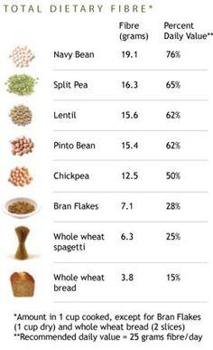 Total dietary fiber
