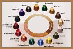 Nespresso coffee capsules chart