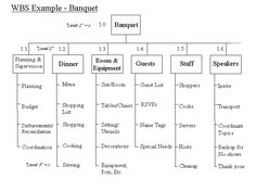 a description of training for the banquet and conference services manager This training manager job description template is optimized for posting on job boards use this when hiring a corporate trainer or development manager.