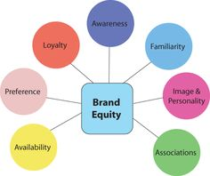 Variation of Aaker's definition of brand equity #c5fl #category5ive c5fl.com
