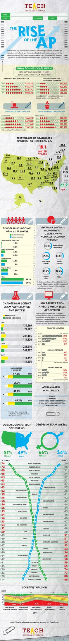 Infographic on the Rise of the AP.