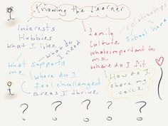 Knowing my learners Teacher Resources, Hobbies, Challenges, Bullet Journal, Map, This Or That Questions, Maps