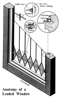 Cut-away section graphic labeled Anatomy of a Leaded Window and including circles with enlargements of three elements.