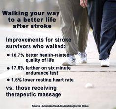 Post-stroke walking program improves stroke survivors' lives | American Heart Association
