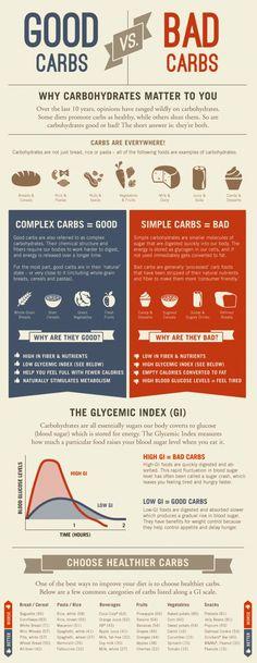"""Comparativa entre los distintos tipos de carbohidratos: """"buenos"""" y """"malos"""" (en inglés)."""