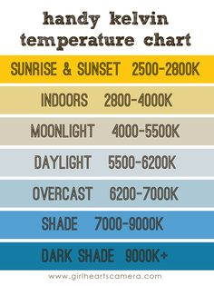kelvin temps cheat sheet - feel so dumb for not knowing this scale yet... maybe now I can finally start nailing white balance!