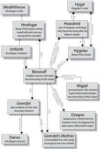 An analysis of a typical anglo saxon hero in beowulf