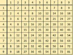 A szorzótábla megtanulásának a legjobb módja. Nincs magolás, nincs hiszti - Bidista.com - A TippLista! Multiplication, Math, Candy Games, Study Tips, Architecture Details, Learning, School, Drawings, Math Lessons