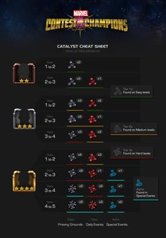 Marvel Contest of Champions - Catalysts cheat Sheet
