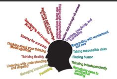 As we look to implement the Common Core into our classrooms, homes, and communities it is important that we prepare our teachers and learners with the tools needed to be successful in the 21st century.  Habits of Mind are 16 strategies that can be taught at home, at work and in school to ensure all of us are equipped to be life long learners. The following article is from the Habits of Mind web site and gives support to the use of Habits of Mind as a vehicle to create a common set of habits.
