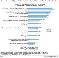 Consumenten geven steeds vaker de voorkeur aan online servicekanalen | Marketingfacts