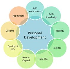 personal-development-inspirations I know all successful people have books or personal development leaders that have changed their life at some point! In fact I talk about the top 5 personal development leaders that have impacted my life over the years in today's video below! Listen Up & Think Of Your TOP 5! https://www.facebook.com/WinstonsNevergiveuponyourdreamspage