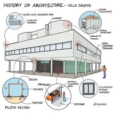 Le Corbusier, Basic Drawing, Perspective Drawing, Concept Diagram, Reinforced Concrete, Designs To Draw, Architecture Design, Drawing Architecture, Villa
