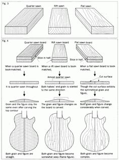 The Name of the Grain: What is Riftsawn Lumber? - - In the last post, I discussed my frustration with the general confusion about terms related to growth-ring orientation in lumber. It's a small nit to pick. But bear with me, i…. Guitar Kits, Guitar Shop, Music Guitar, Acoustic Guitar, Ukulele, Stratocaster Guitar, Archtop Guitar, Guitar Neck, Guitar Body