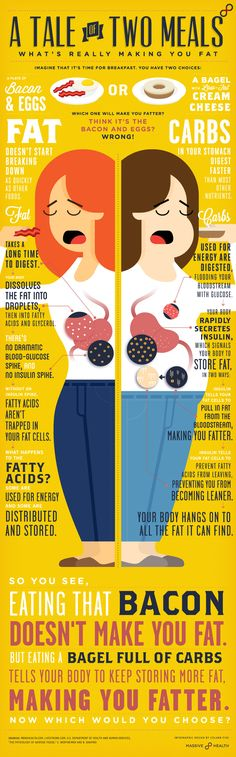Infographic: A Tale of Two Meals Imagine that it's time for breakfast. You have two choices: A plate of bacon and eggs or a bagel and low-fat cream cheese. Both are tempting decisions, but which one will make you fatter? Find out the answer below in this infographic created with Massive Health.