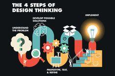 design-thinking-info