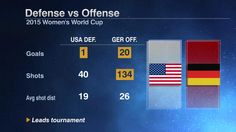 Tonight's Women's World Cup semifinal between USA and Germany is a clash of strengths.