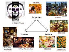 3Ps  Productos Prácticas y Perspectivas  -- Excellent links to culture teaching resources