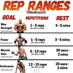Generally, resistance training workouts are divided into sets of repetitions (aka reps). Often the number of reps reflects the amount of weight used, or the technical complexity of the exercise. For example:- To do a set of 15 reps requires less resistanc Fitness Workouts, Fitness Gym, Weight Training Workouts, Gym Workout Tips, Muscle Fitness, Physical Fitness, Fitness Tips, Week Workout, 300 Workout