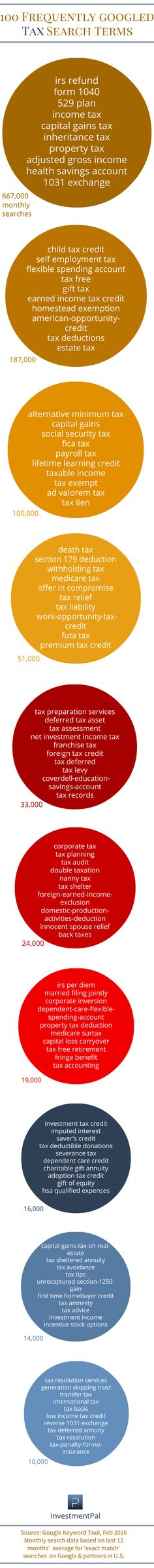 100 frequently Googled tax topics & terms >> http://blog.investmentpal.com/tax-topics-terms-Googled/