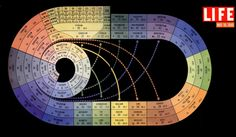 Old school Periodic Table of the Elements. Employed for a time, the curved organization illustrated interesting inter-relationships among the Elements. Science Chemistry, Organic Chemistry, Physical Science, Science Education, Teaching Science, Life Science, Science And Nature, Science And Technology, Physical Education