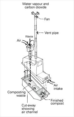 A schematic diagram of a continuous composting toilet. Waste and air enter the toilet through the toilet bowl, and fall into an area of composting waste. Air is channelled through additional intakes through the composting waste. Eventually, finished compost will be present. Water vapour and carbon dioxide are removed from the system by a fan that draws them up from a vent pipe.