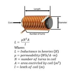 Inductance calculation of an inductor 😍😍✅✅✅ Engineering Technology, Electronic Engineering, Electrical Engineering, Chemical Engineering, Mechanical Engineering, Energy Technology, Civil Engineering, Simple Electronics, Electronics Components