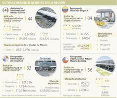 Remodelaciones en los aeropuertos de la Región ascienden a US$16.225 millones | La República International Airport, Airports, Mexico City, Tourism, Viajes