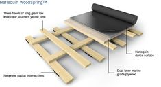 diy ballet studio | Dance Studio Wood Floor Sprung dance floor draws