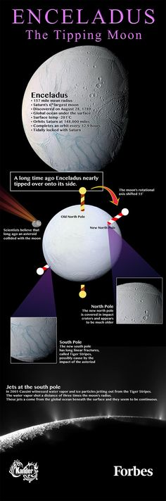 Enceladus has tipped over
